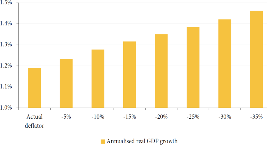 Chart 4: Impact on real GDP growth in the UK from applying various deflators for household expenditure on communication (2005-15)