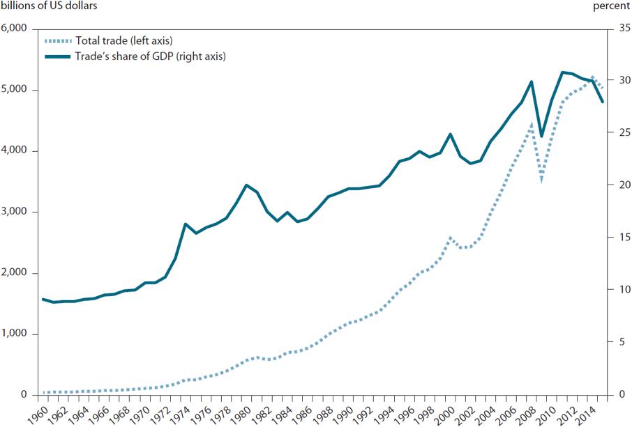 Chart 1: UStradeandGDP (1960-2015)