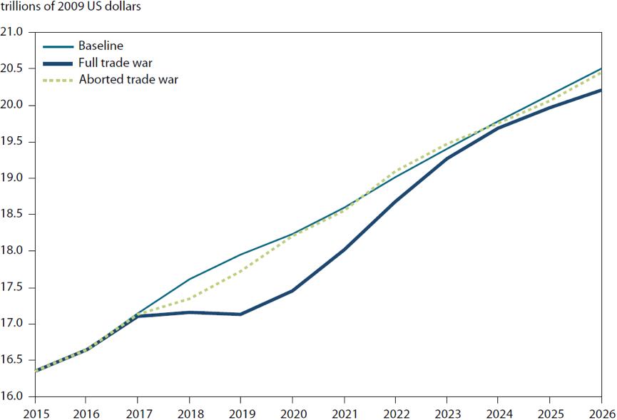 Chart 2: Projected US GDP under different scenarios (2015-2026)