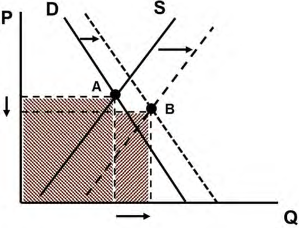 Chart 2:  Geometric interpretation of GDP growth