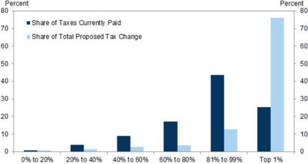 Exhibit 1: Impact on proposed US income tax cuts by income bracket