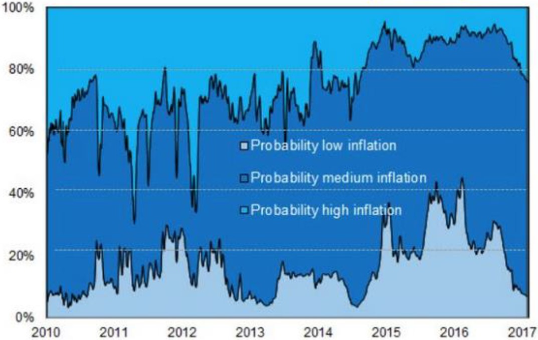 Exhibit 1: Option-implied probability of 5-year US inflation