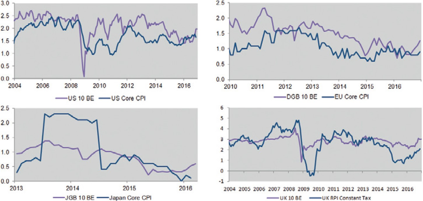 Exhibit 3: Market implied inflation vs. actual CPI in various countries