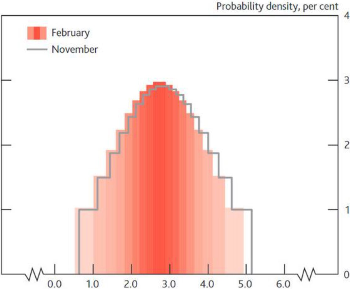 Exhibit 5: Projected probabilities of UK CPI inflation in Q1 2018