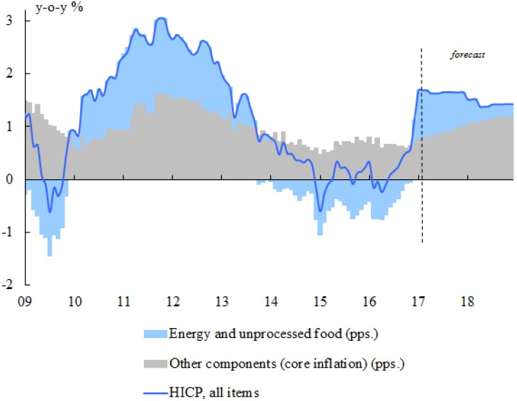 Exhibit 9: Core and Non-Core Contributions to Eurozone Inflation