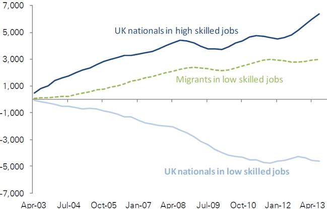 Exhibit 5: Cumulative UK job growth (thousands)