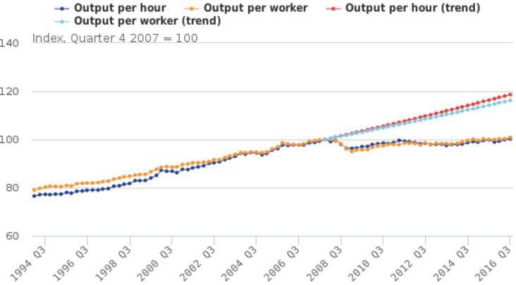 Exhibit 7: UK productivity (seasonally adjusted)