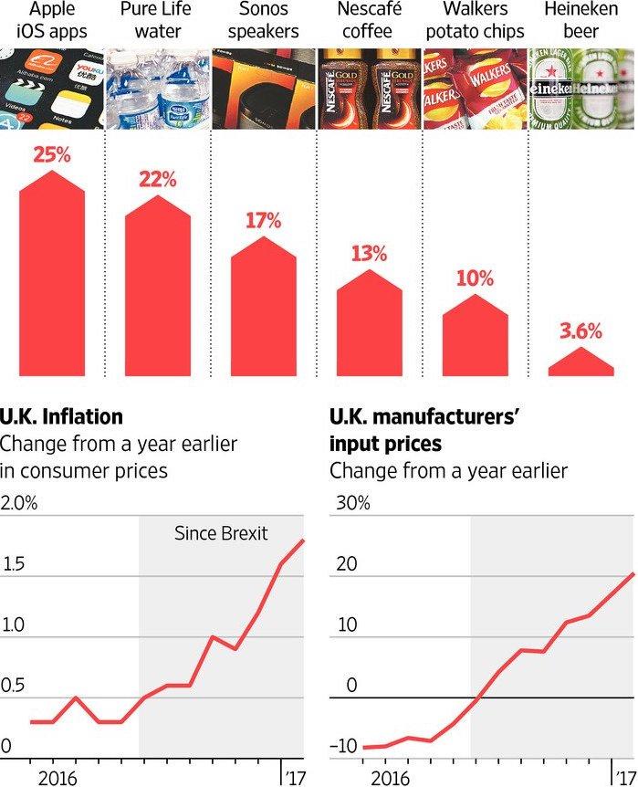 Exhibit 8: UK price increases following Brexit referendum