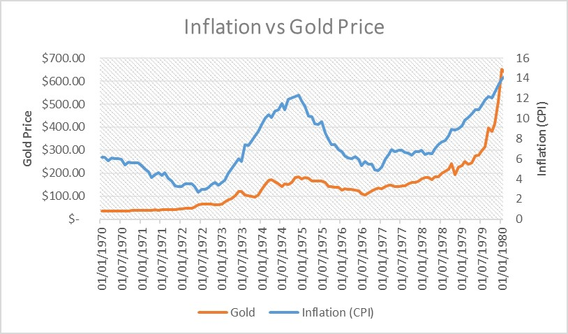 Chart 1:  Inflation vs. gold price during the 1970s