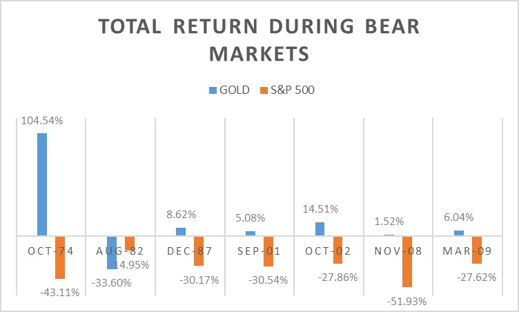 Chart 2:  Total return during Bear Markets