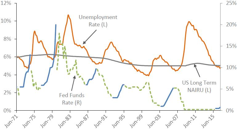 Exhibit 6: Unemployment rate, non-accelerating inflation rate of unemployment (NAIRU) & Fed Funds rate