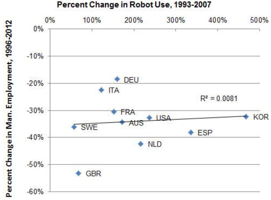 Exhibit 8:	Change in robot use vs. manufacturing employment