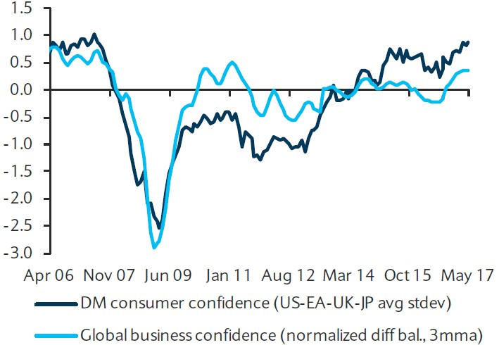 Exhibit 2:	Aggregate global measures of confidence