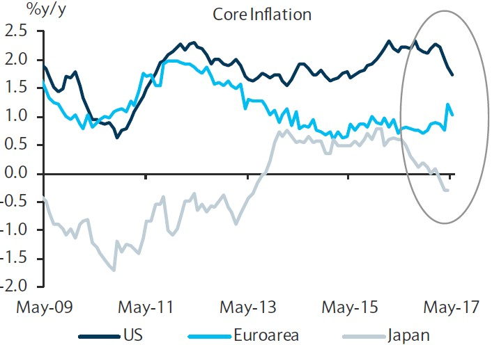 Exhibit 5:	Core consumer price inflation in key areas