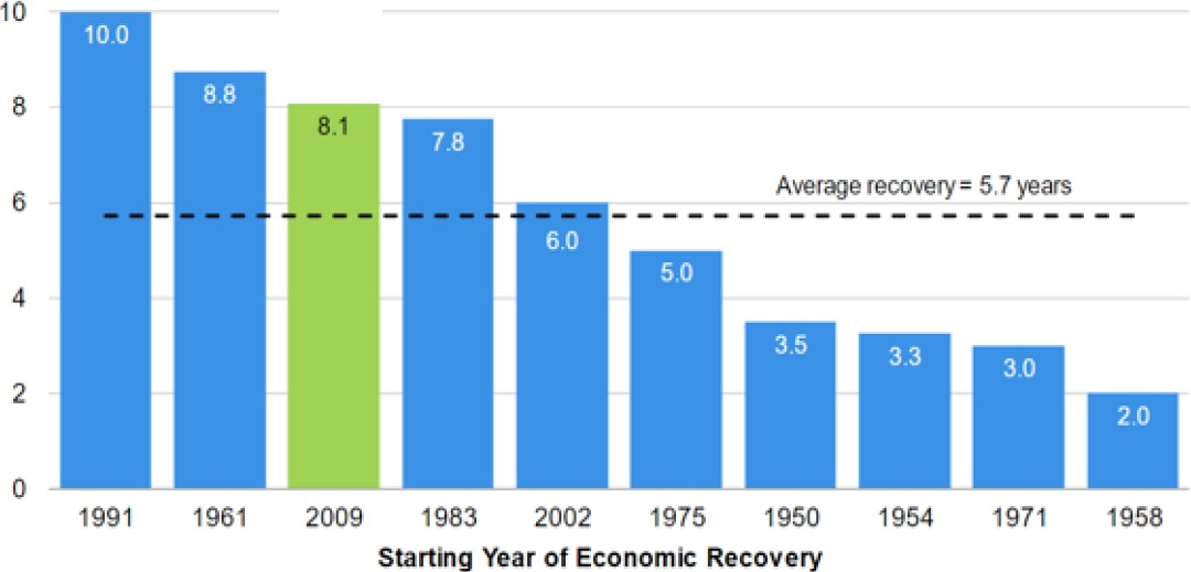 Exhibit 6:	US economic recoveries since WW II (years)