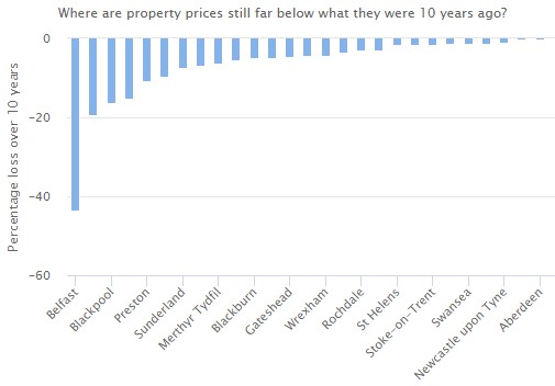 Exhibit 3: Property prices in various parts of the UK