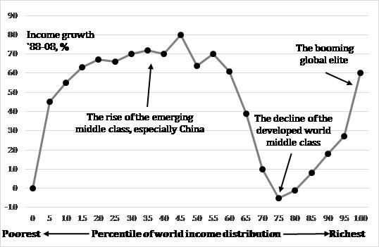 Exhibit 8:	Global income growth, 1988-2008 (%)