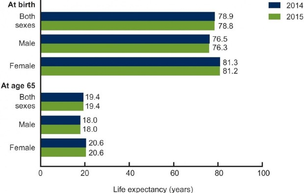 Exhibit 4: US life expectancy by sex