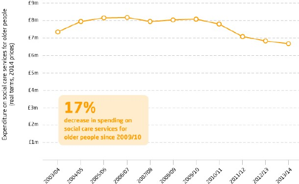 Exhibit 5: Spending on social care for older people in the UK