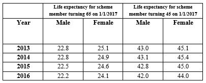 Exhibit 7: Change in UK life expectancy
