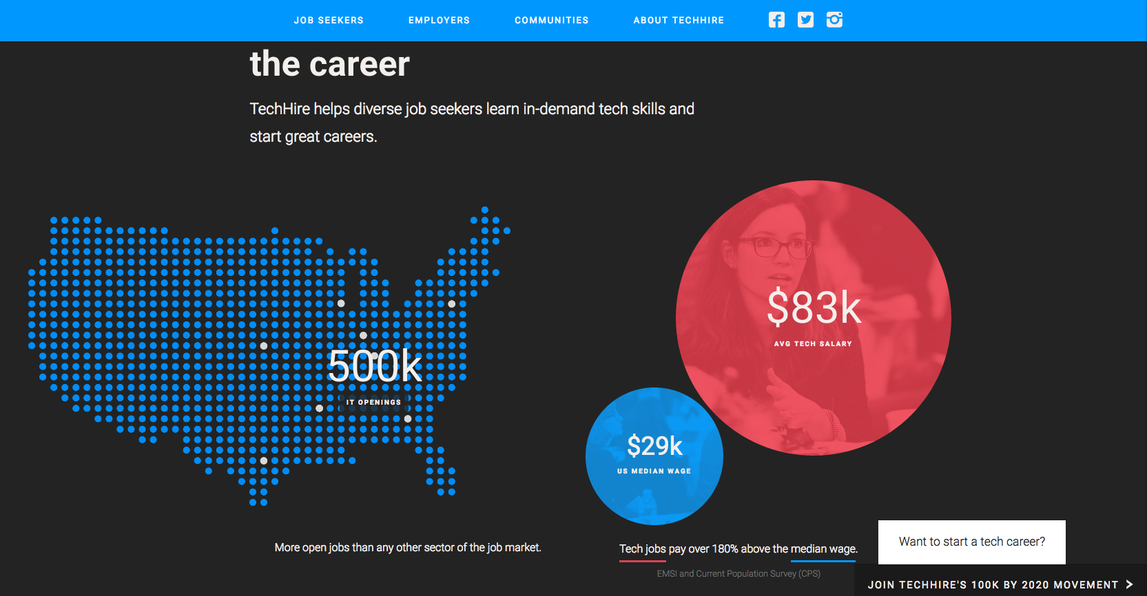 Infographic showing IT jobs, average tech salary, and US median wage