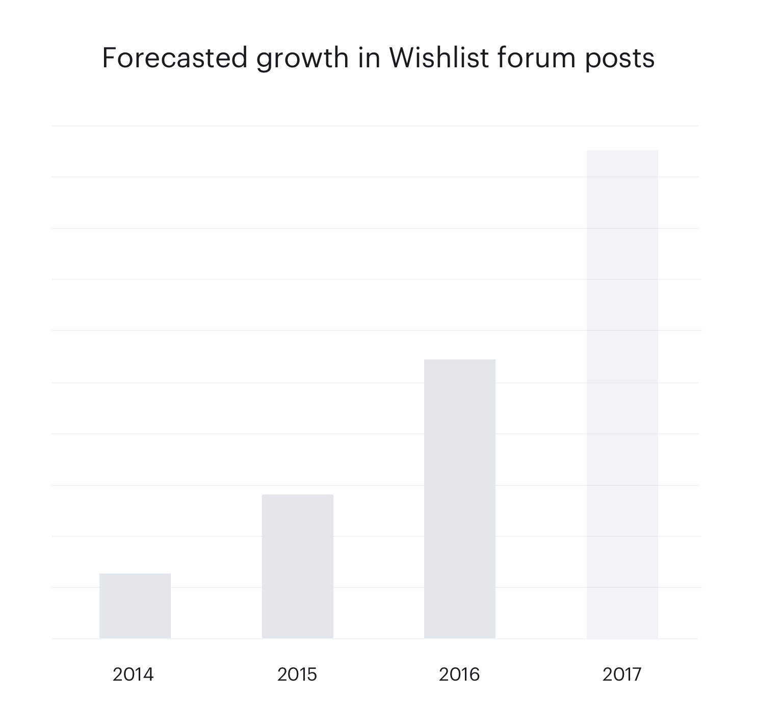 "Forum ""Wish List"" posts are growing beyond a manageable scale."