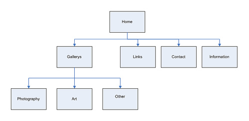 The web design process in 7 simple steps webflow blog sitemap and wireframe creation pronofoot35fo Image collections