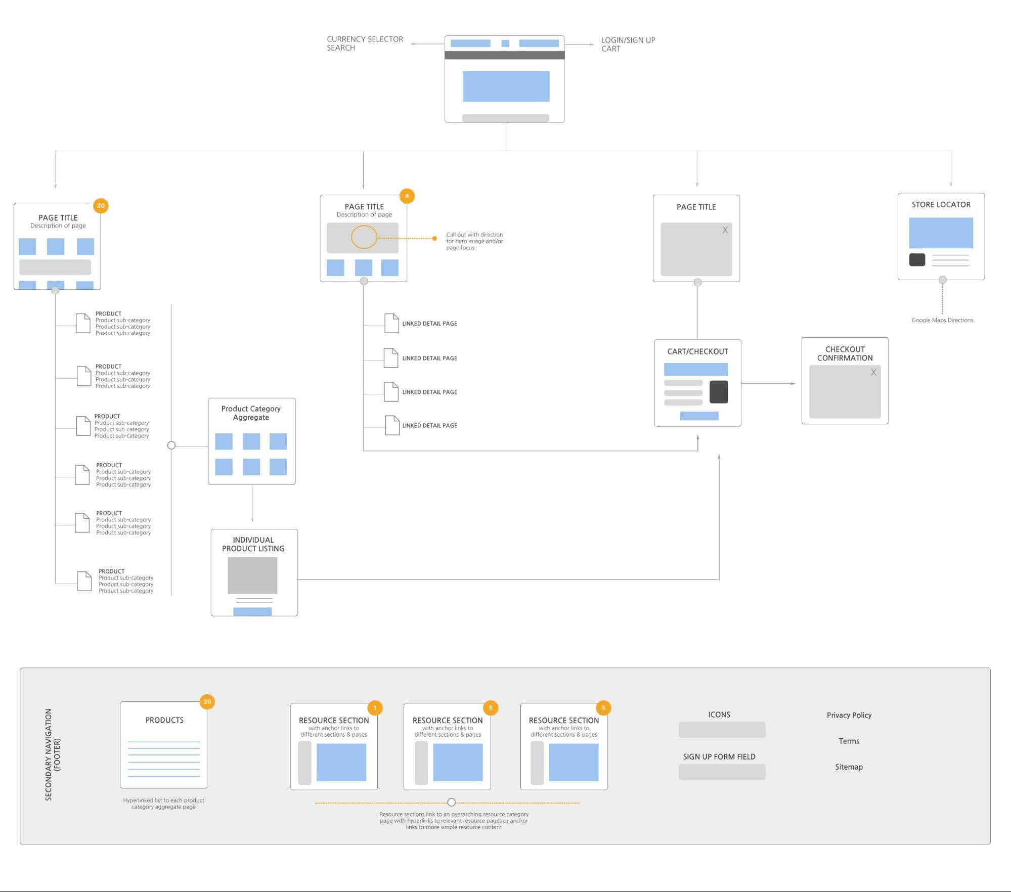 Site Map Format: The Modern Web Design Process: Creating Sitemaps And Wireframes