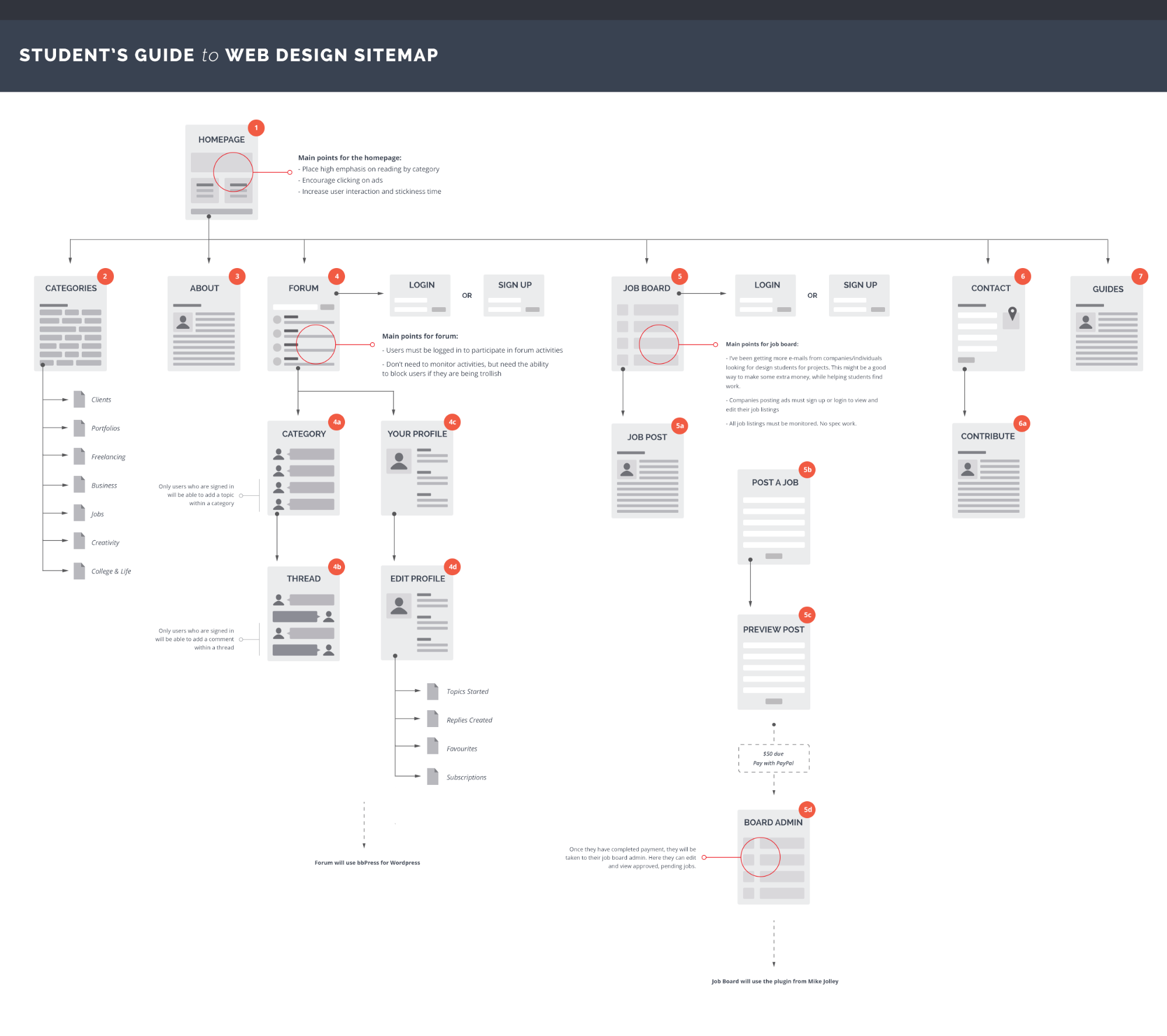 Sitemap: The Modern Web Design Process: Putting Content First
