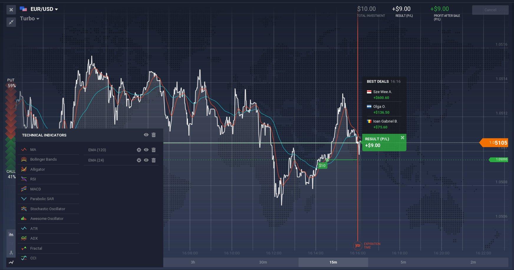 How to trade binary options profitably? (Real examples)   BBOcoza