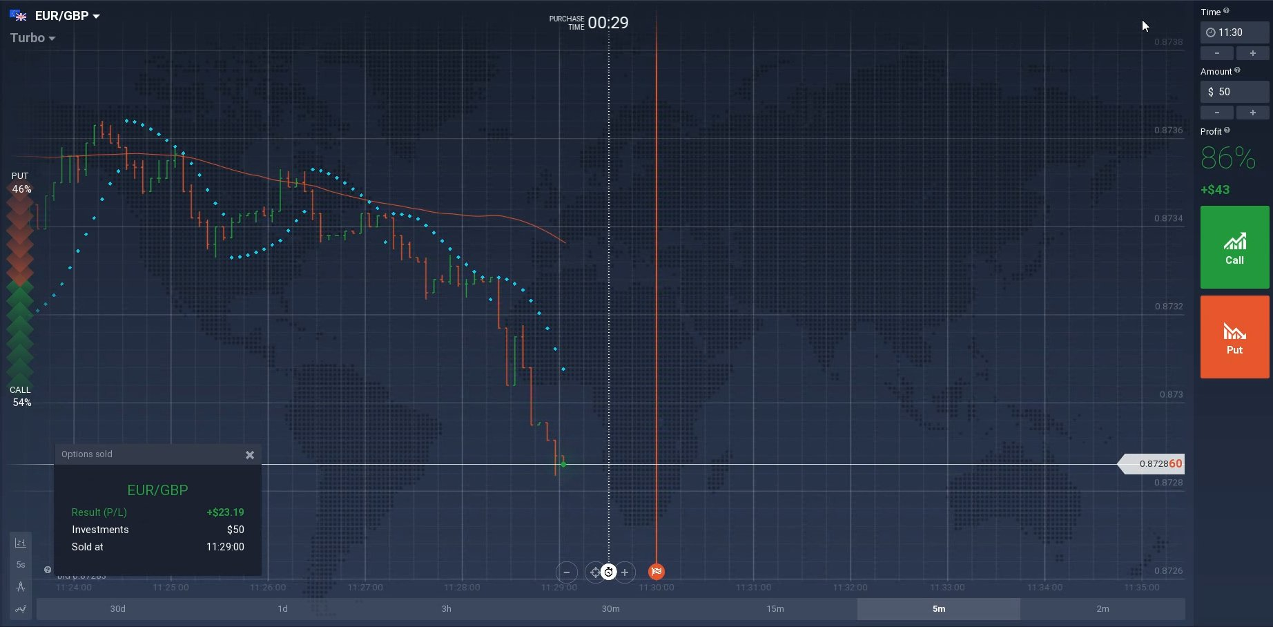 "Binary Trading System ""Baboon"" (Moving Average + Parabolic)"