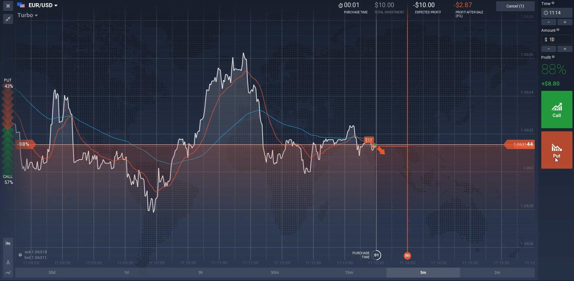 "Binary Trading System ""2 Elephants"" (2 Moving Averages)"