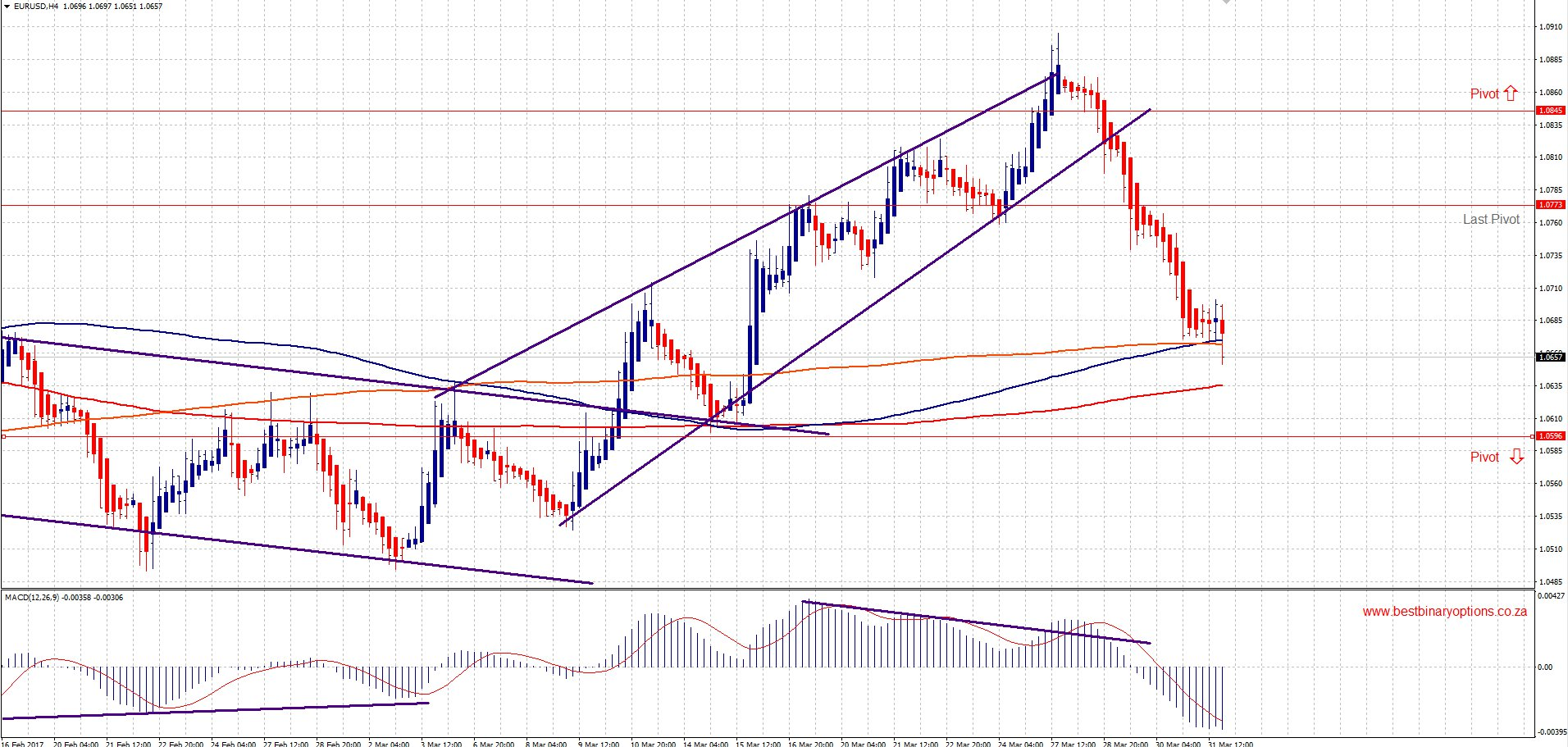 EUR/USD Forecast. Powerful down fall 04.03-04.07