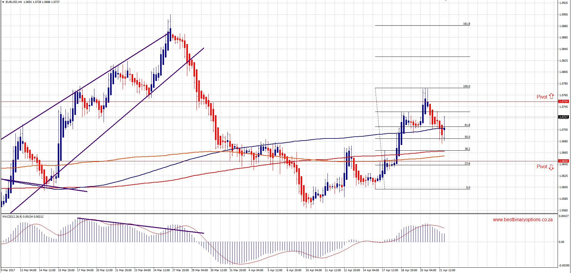 Change of the trend or what is waiting for us at EUR/USD? 04.24-04.28 | BBOcoza