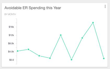 Artemis ER Spending Data