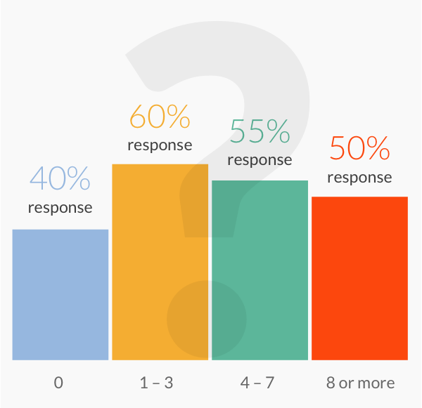 cold email response rate