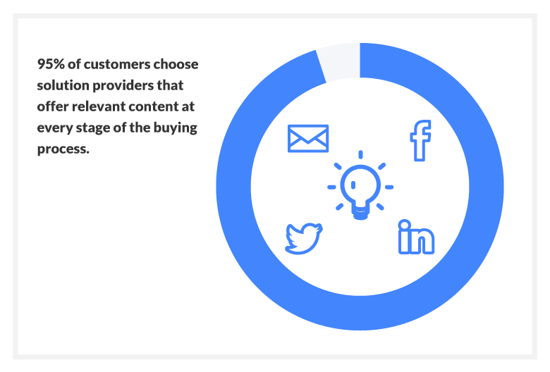95% of customers choose solution providers that offer relevant content at every stage of the buying process