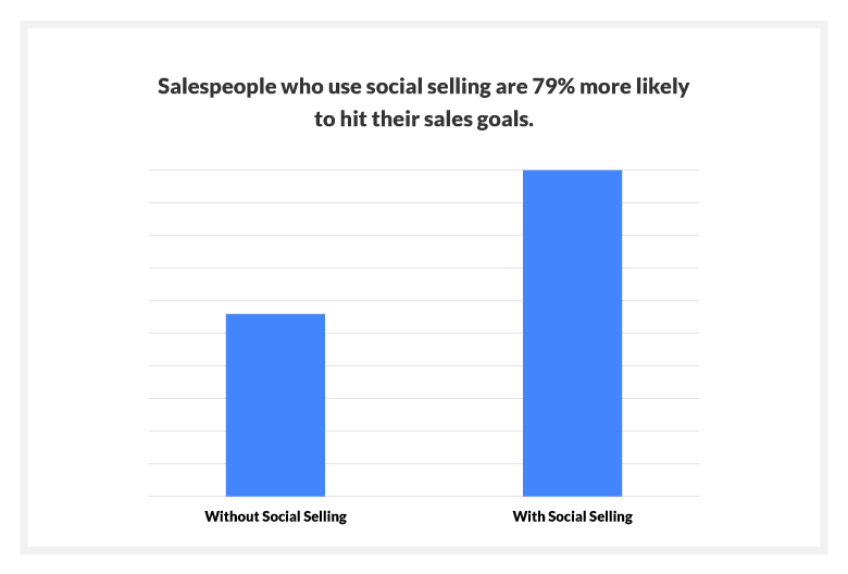 Sales reps who use social selling are 79% more likely to hit their sales goals than those who don't.
