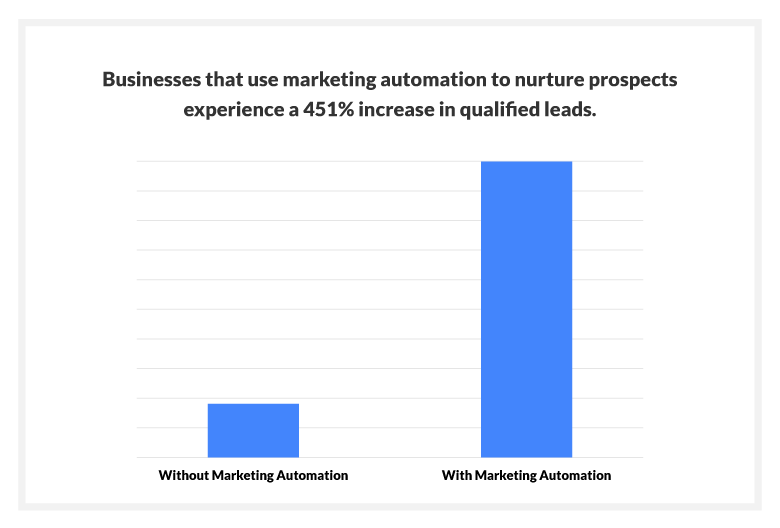 Businesses that use marketing automation to nurture prospects experience a 451% increase in qualified leads.