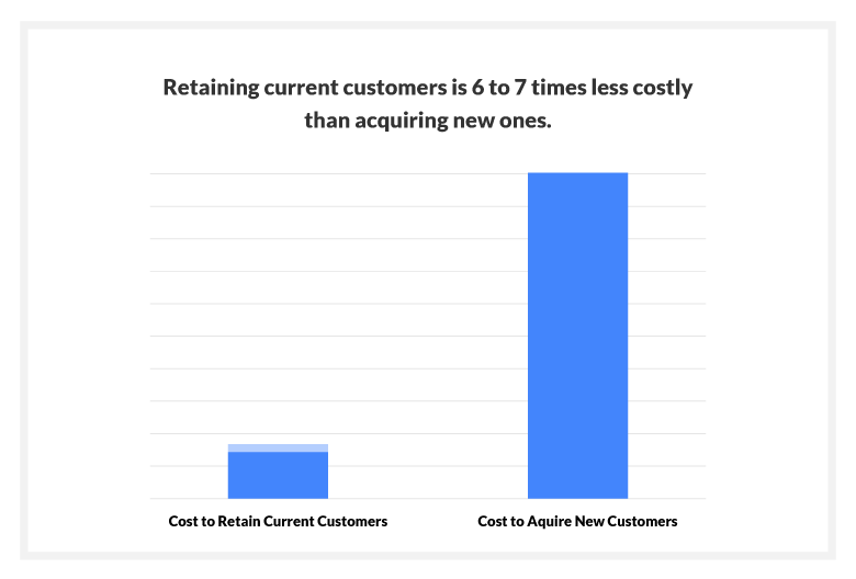 Retaining current customers is 6 to 7 times less costly than acquiring new ones