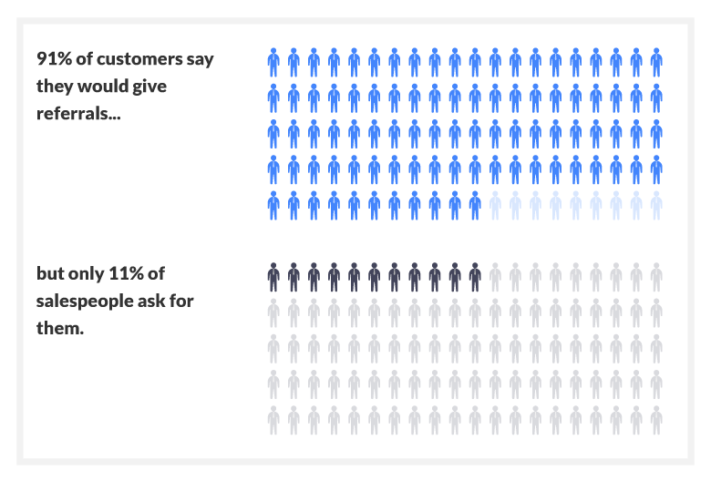91% of customers say they'd give referrals, but only 11% of salespeople ask for referrals