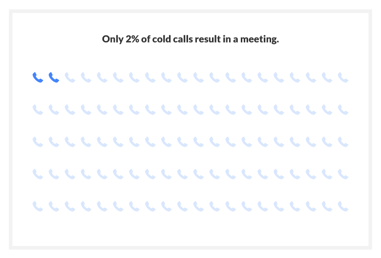 Only 2% of cold calls result in an appointment.