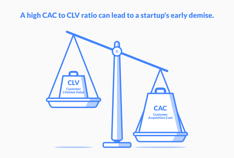 The Role of CLV in Startup Growth