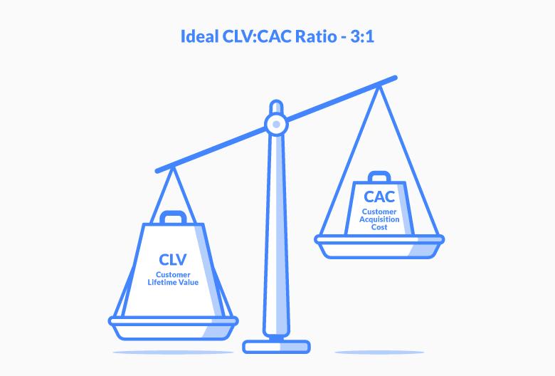 ideal clv:cac ratio