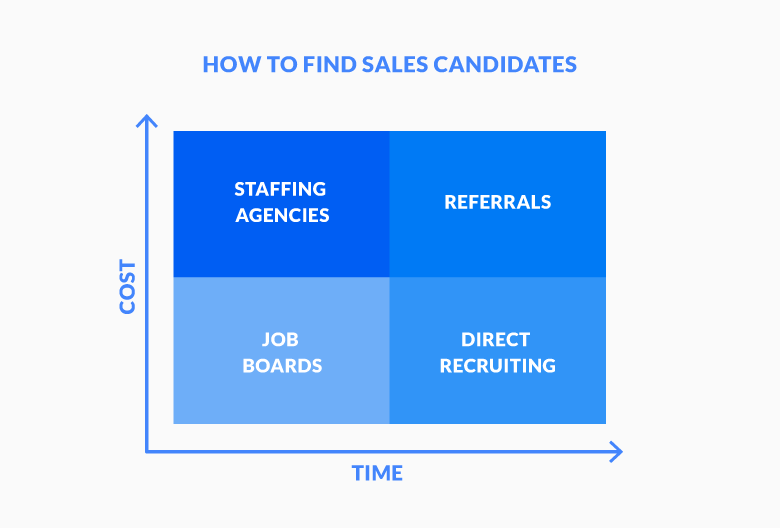 How to find great salespeople