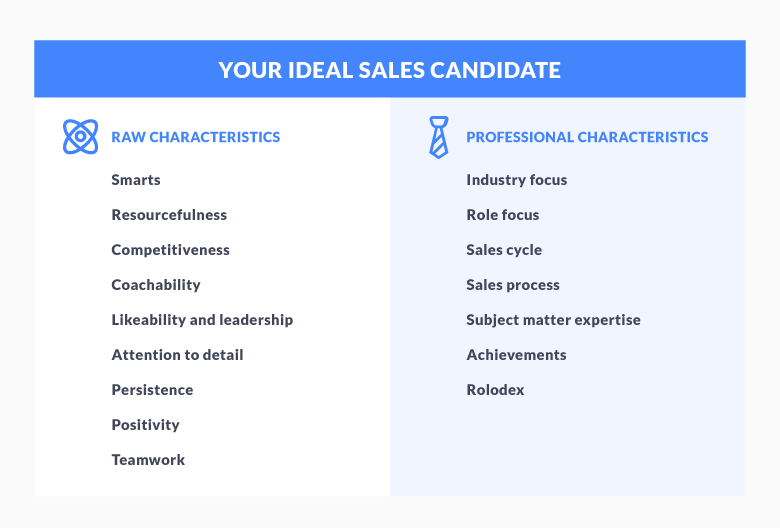 ideal sales candidate profile