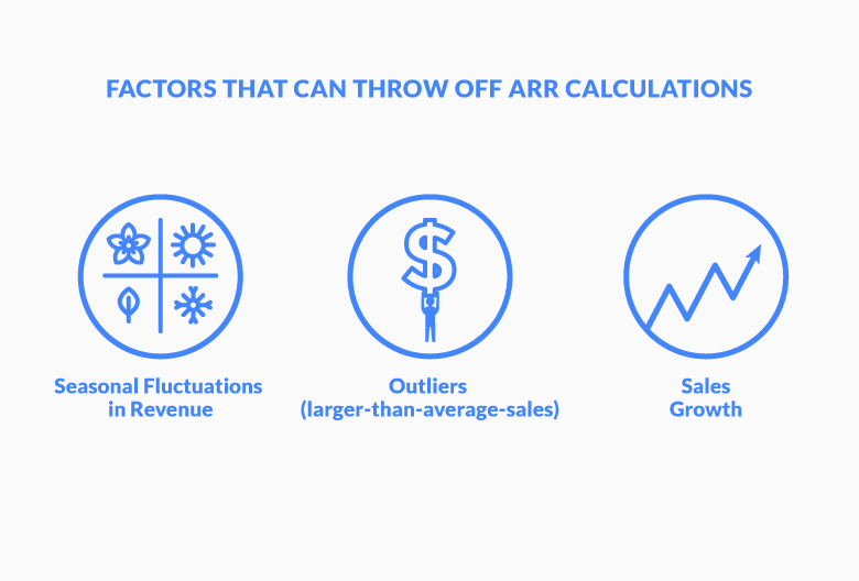 Factors that can throw off ARR calculations