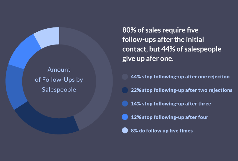 80% of all sales require five follow-ups to close?