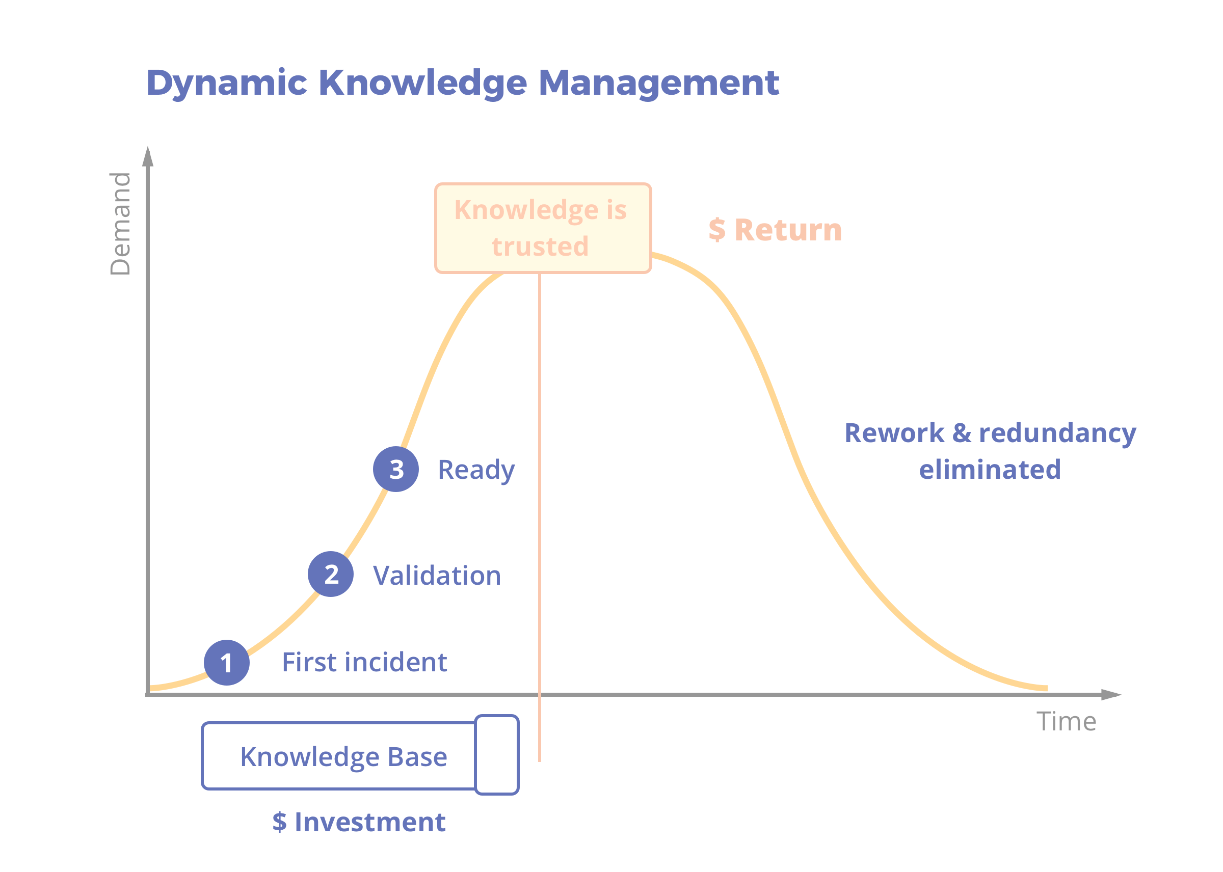 KCS: Dynamic Knowledge Management