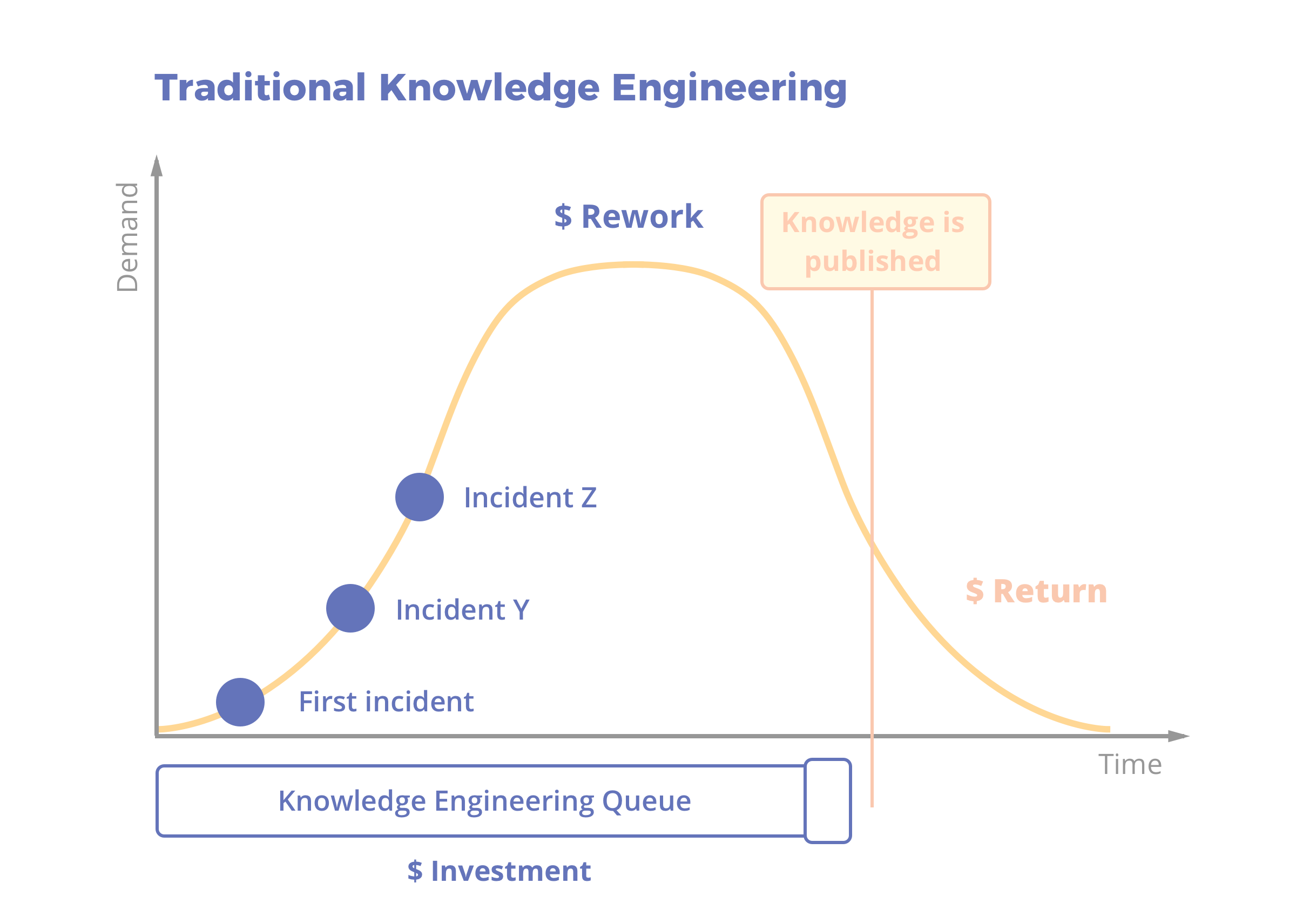 KCS: Traditional Knowledge Engineering